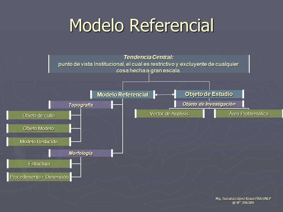 Modelo Referencial Topografía Objeto de culto Objeto Modelo Modelo Reducido Morfología Estructura Procedimiento + Dimensión Tendencia Central: punto de vista Institucional, el cual es restrictivo y excluyente de cualquier cosa hecha a gran escala.