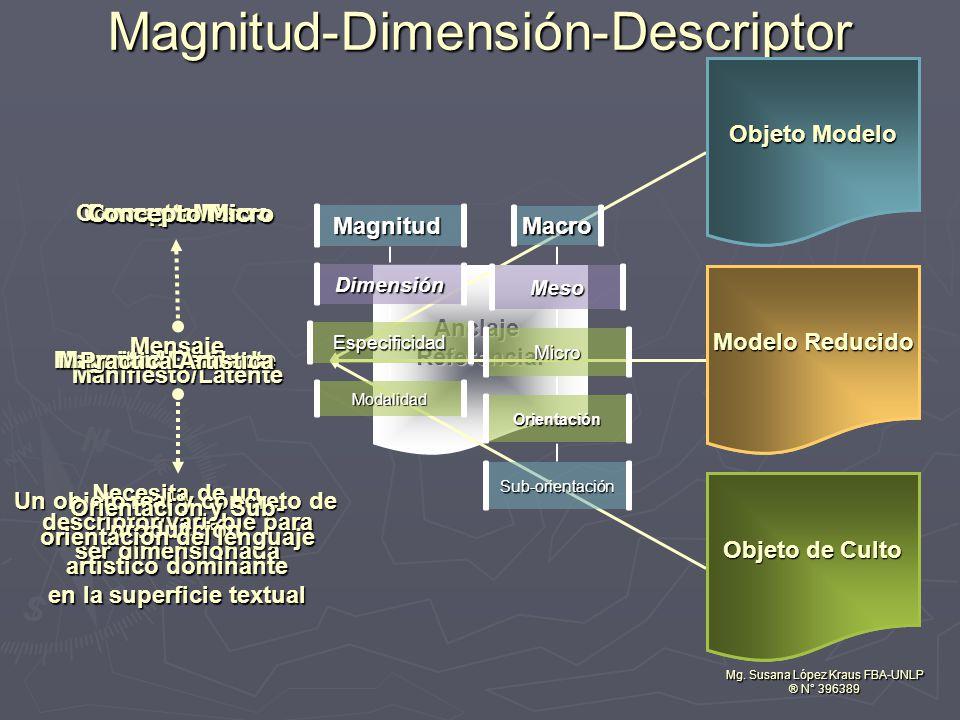 Concepto Macro Concepto Meso Religioso Artístico Científico Mensaje Manifiesto/Latente Mg.