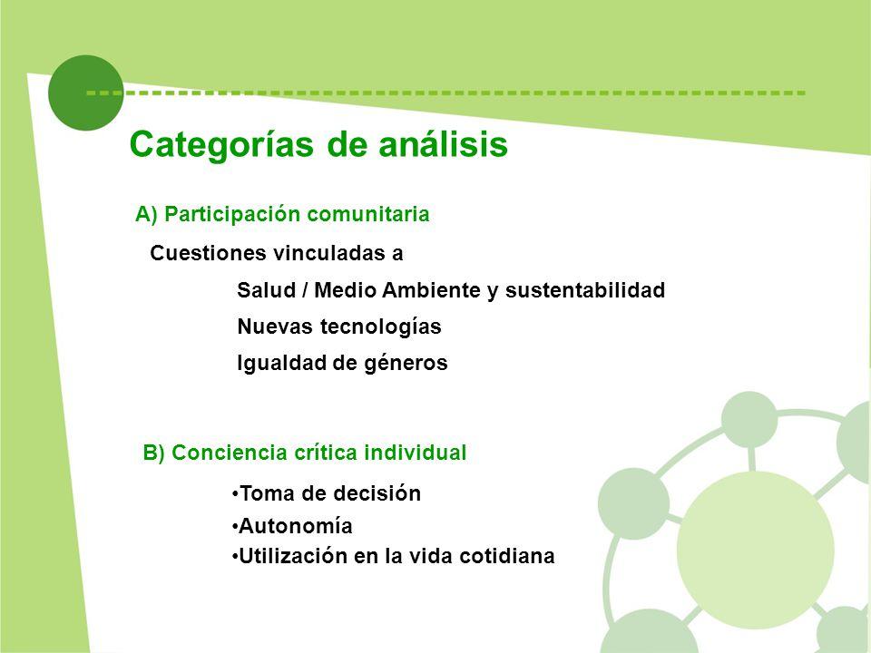 Categorías de análisis B) Conciencia crítica individual Toma de decisión Autonomía Utilización en la vida cotidiana A) Participación comunitaria Cuest