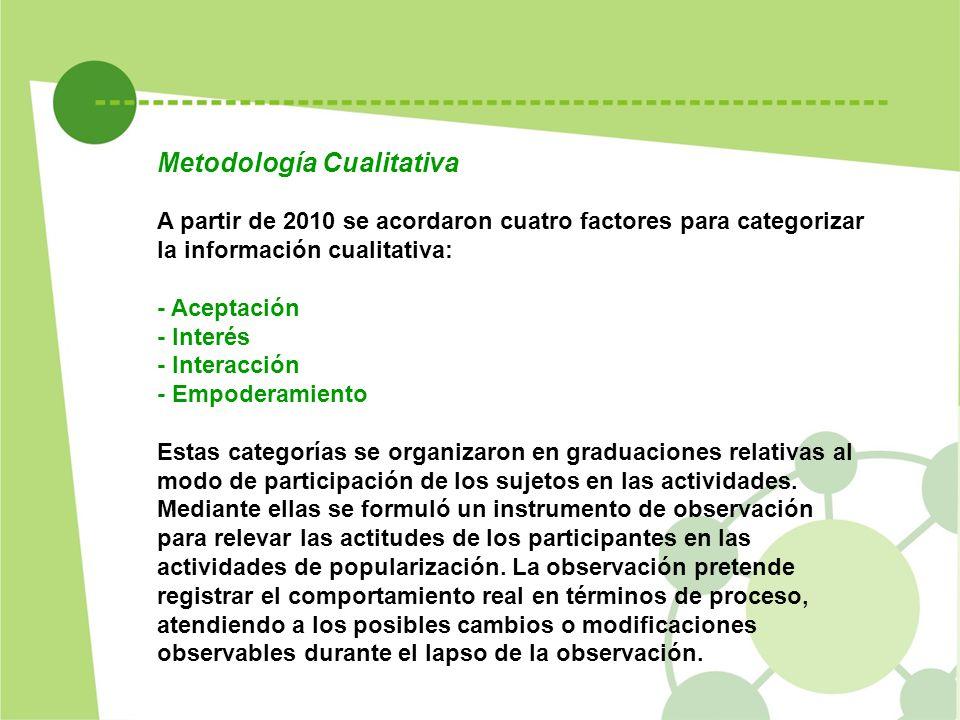 A partir de 2010 se acordaron cuatro factores para categorizar la información cualitativa: - Aceptación - Interés - Interacción - Empoderamiento Estas categorías se organizaron en graduaciones relativas al modo de participación de los sujetos en las actividades.