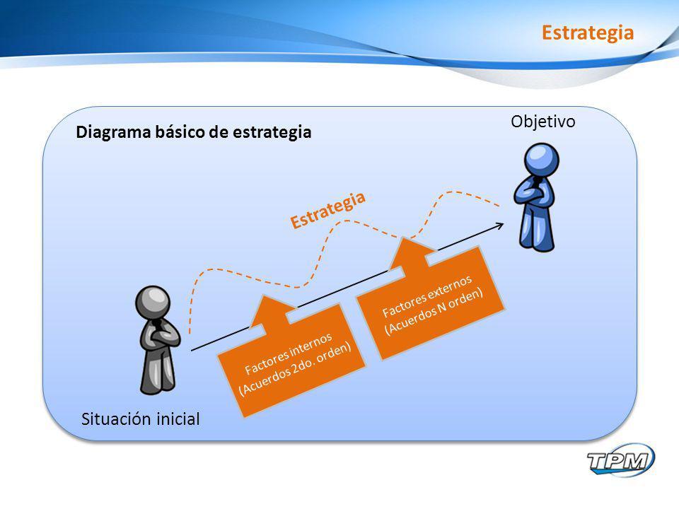 Estrategia Situación inicial Objetivo Estrategia Factores internos (Acuerdos 2do.