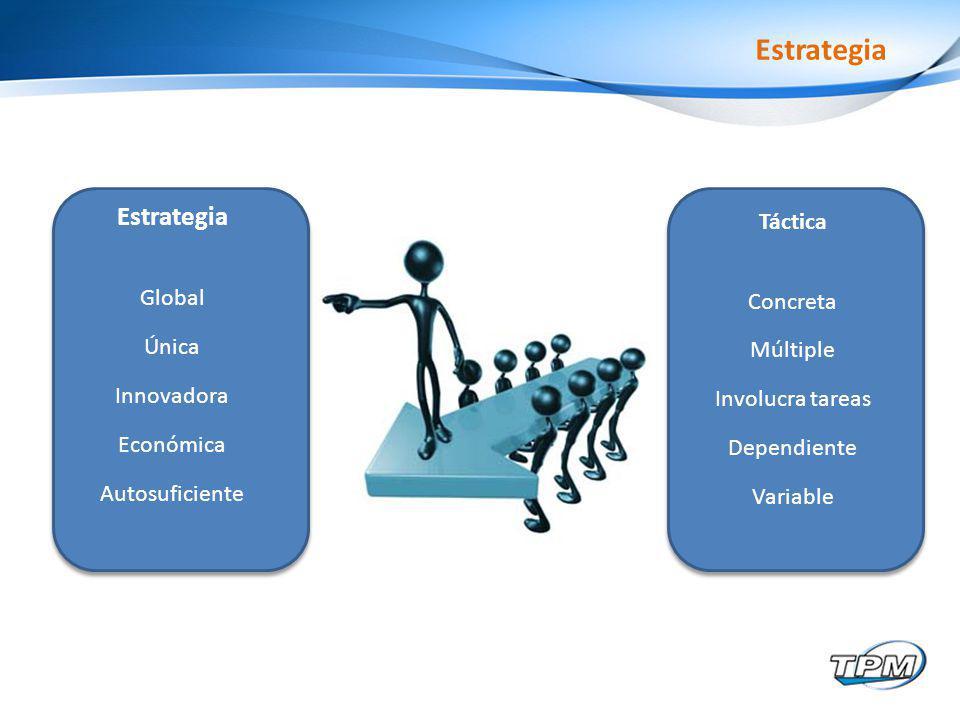 Estrategia Global Única Innovadora Económica Autosuficiente Táctica Concreta Múltiple Involucra tareas Dependiente Variable Estrategia