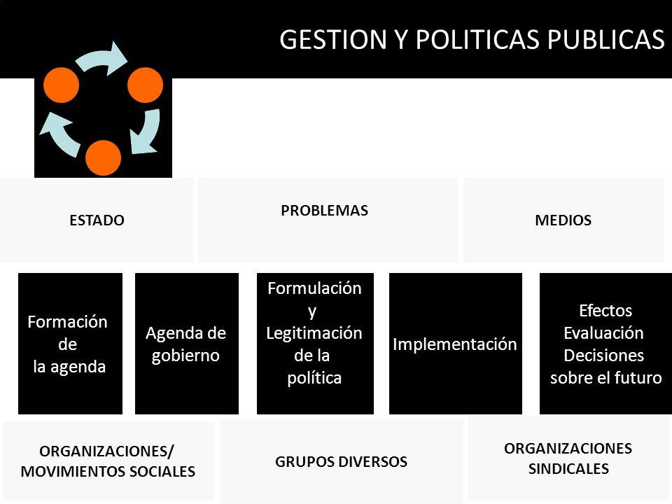 GESTION Y POLITICAS PUBLICAS Formación de la agenda Agenda de gobierno Formulación y Legitimación de la política Implementación Efectos Evaluación Dec