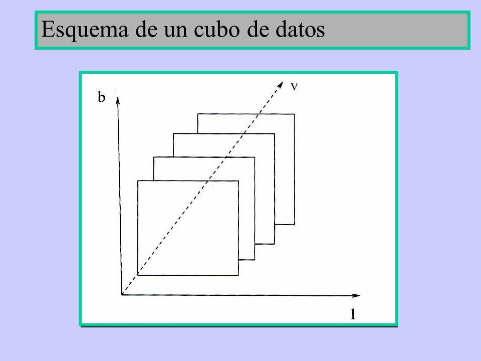 Esquema de un cubo de datos