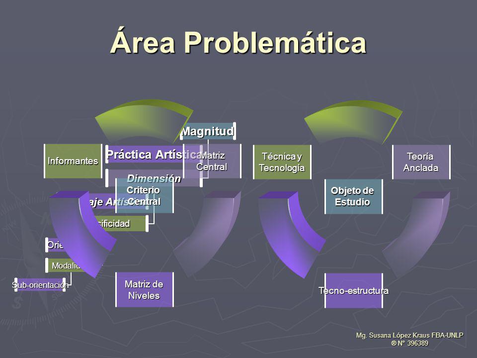 Área Problemática Magnitud Dimensión Especificidad Modalidad Sub- orientación Orientación Lenguaje Artístico Práctica Artística Objeto de Estudio TeoríaAnclada Tecno-estructura Técnica y Tecnología Mg.