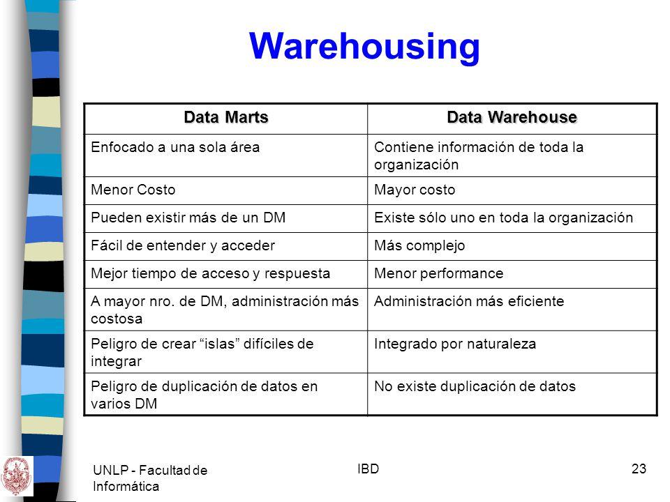 UNLP - Facultad de Informática IBD24 Existe una gran acumulación de datos.