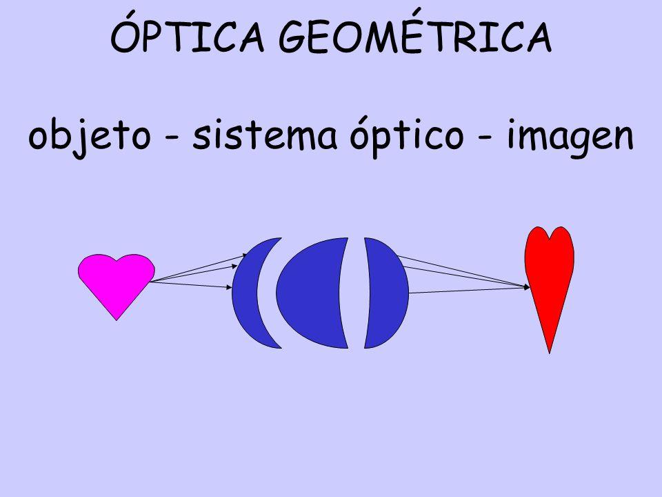 ÓPTICA GEOMÉTRICA objeto - sistema óptico - imagen