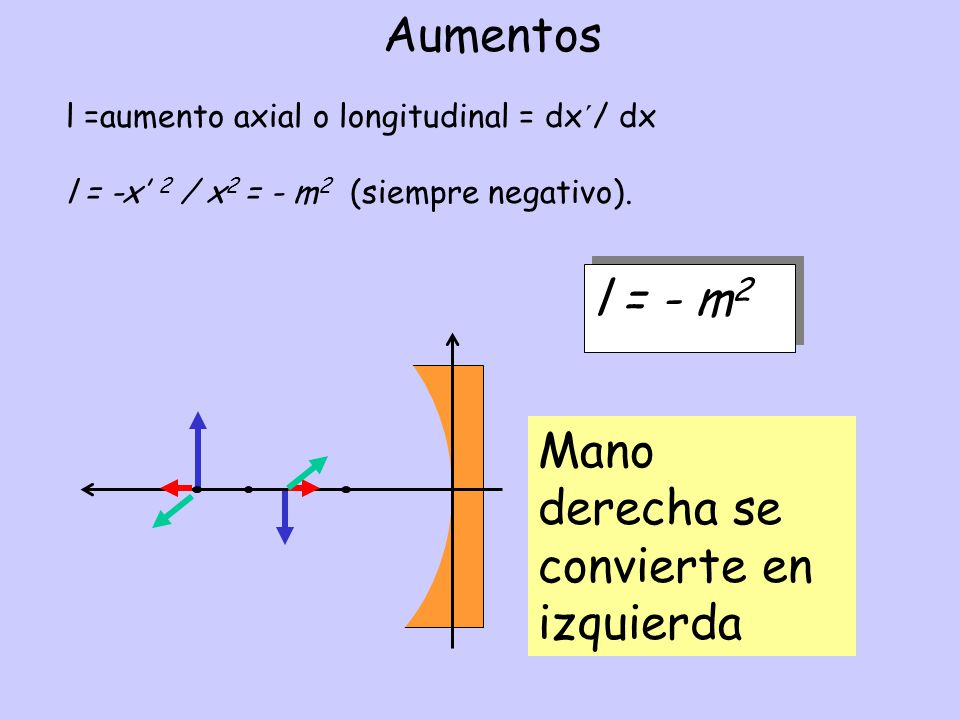 Aumentos l =aumento axial o longitudinal = dx´/ dx l = -x 2 / x 2 = - m 2 (siempre negativo). l = - m 2 Mano derecha se convierte en izquierda