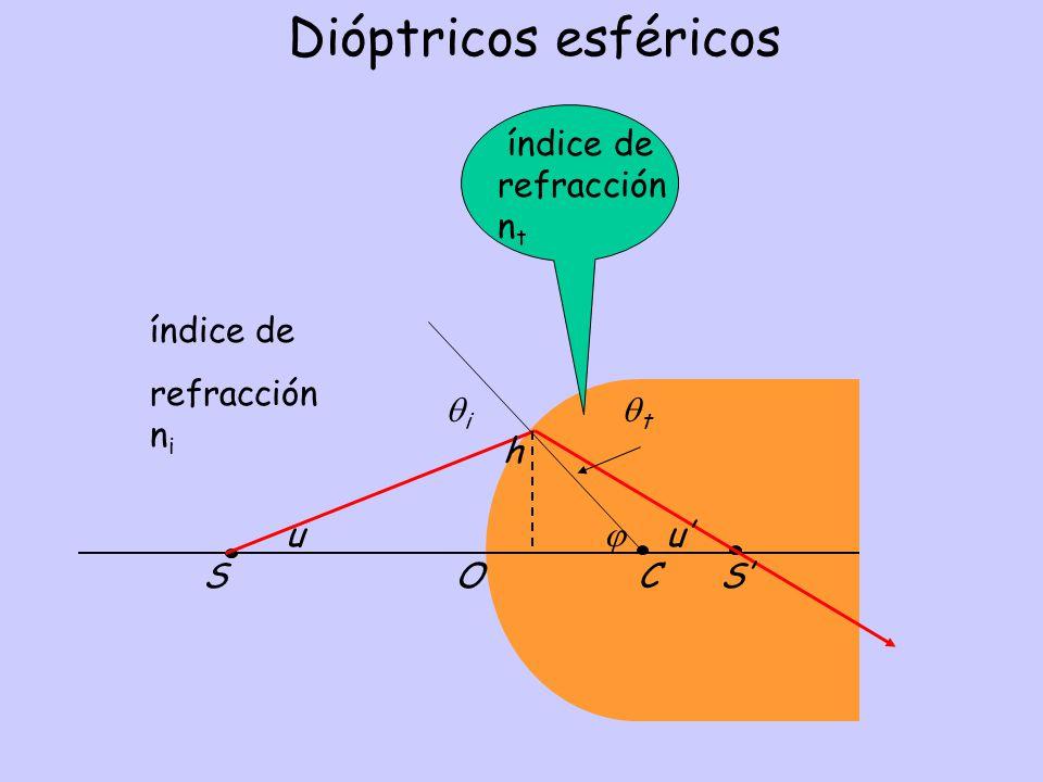 Dióptricos esféricos i t h u u S O C S índice de refracción n t índice de refracción n i