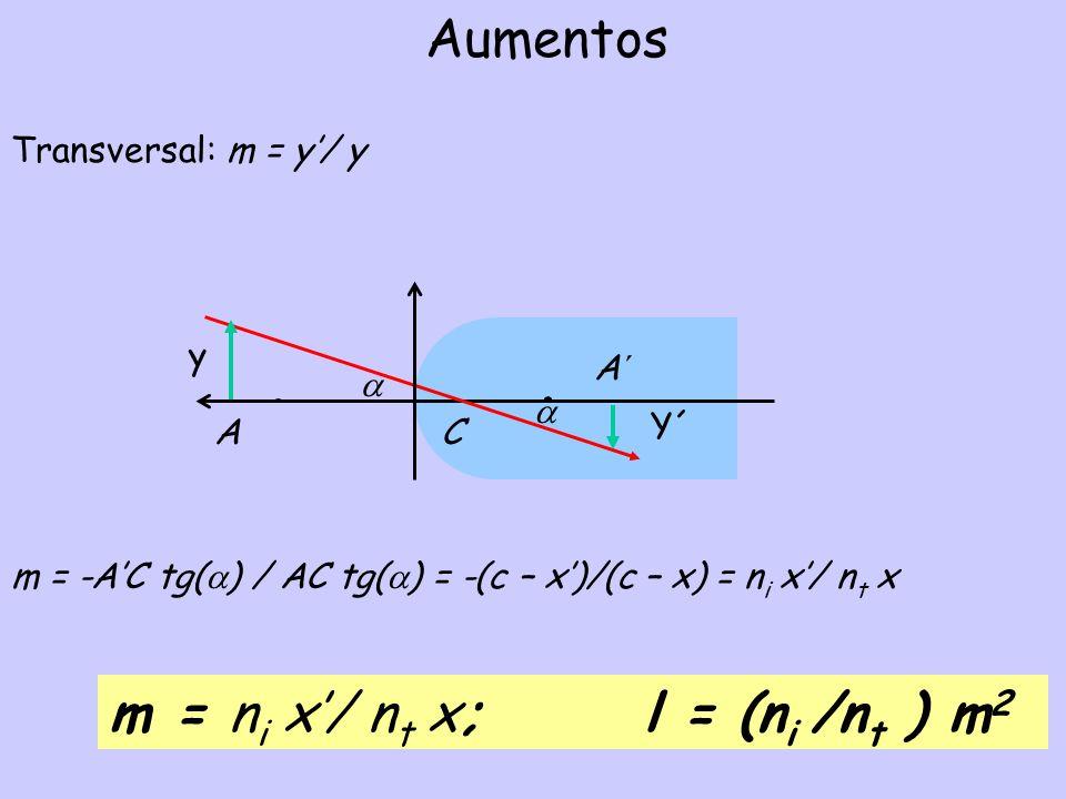 Aumentos Transversal: m = y/ y m = -AC tg( ) / AC tg( ) = -(c – x)/(c – x) = n i x/ n t x A´ A C y Y´ m = n i x/ n t x; l = (n i /n t ) m 2