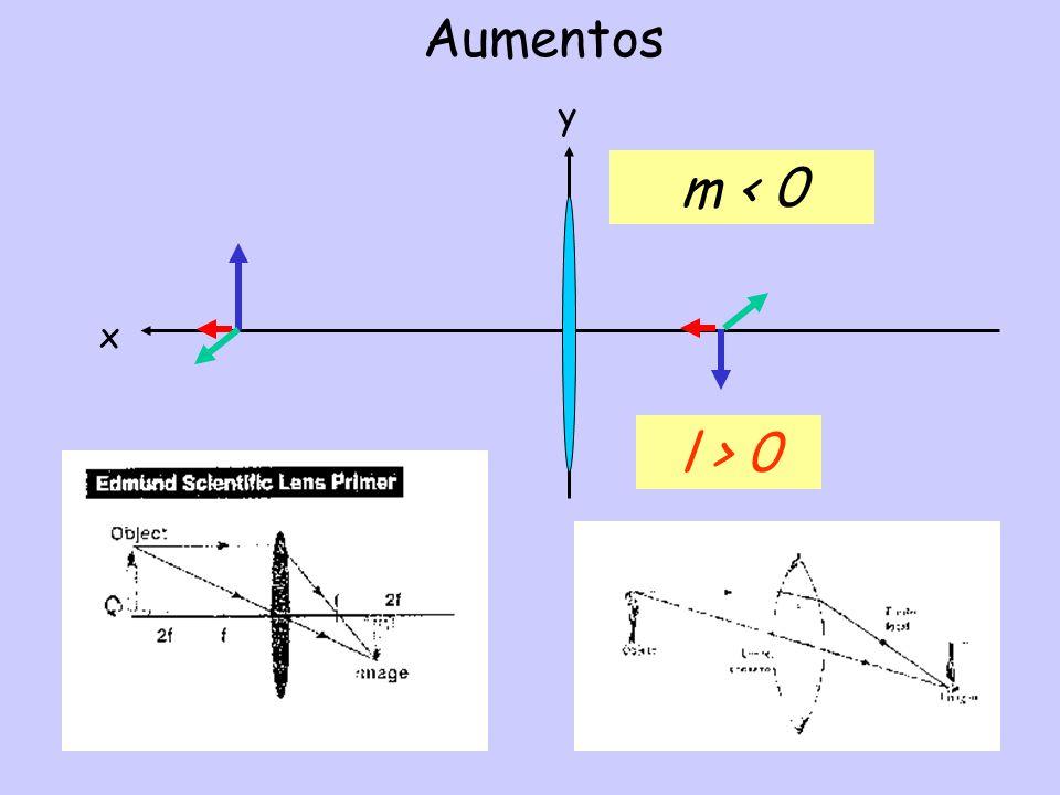 Aumentos x y m < 0 l > 0