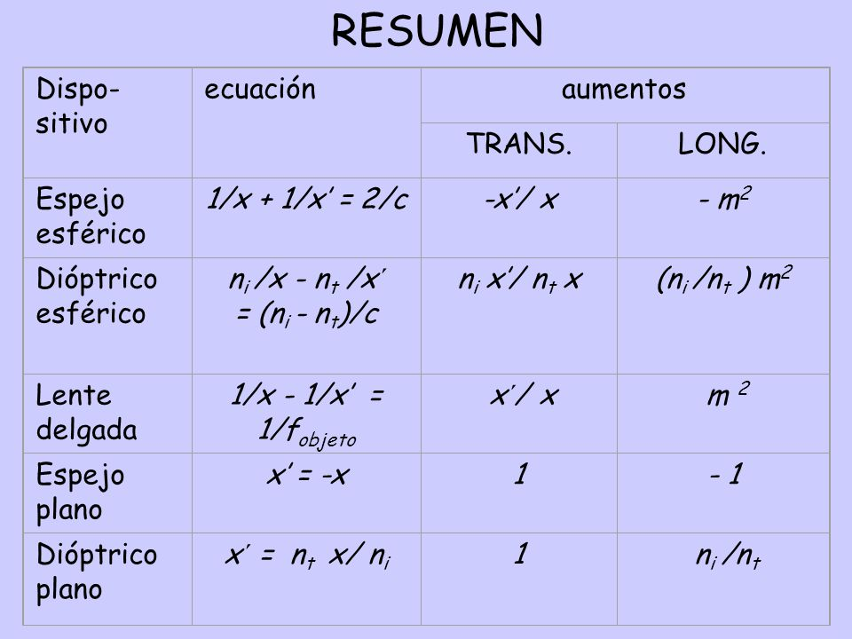 RESUMEN Dispo- sitivo ecuaciónaumentos TRANS.LONG. Espejo esférico 1/x + 1/x = 2/c -x/ x - m 2 Dióptrico esférico n i /x - n t /x´ = (n i - n t )/c n
