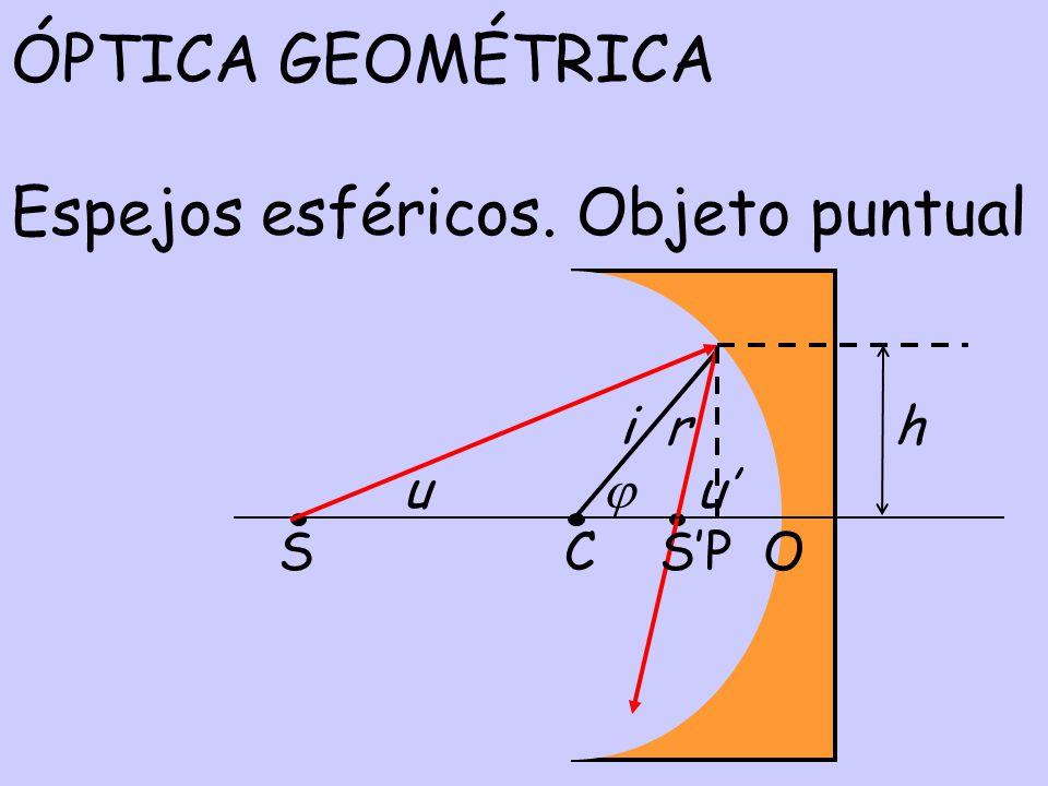 Espejos esféricos i = r u + u= 2 i) Física: ley de Snell, ii) Trigonometría: iii) Aproximación paraxial: u tan (u)u´ tan (u´) tan ( ) h h 2 h SP SP CP h h 2 h SO SO CO
