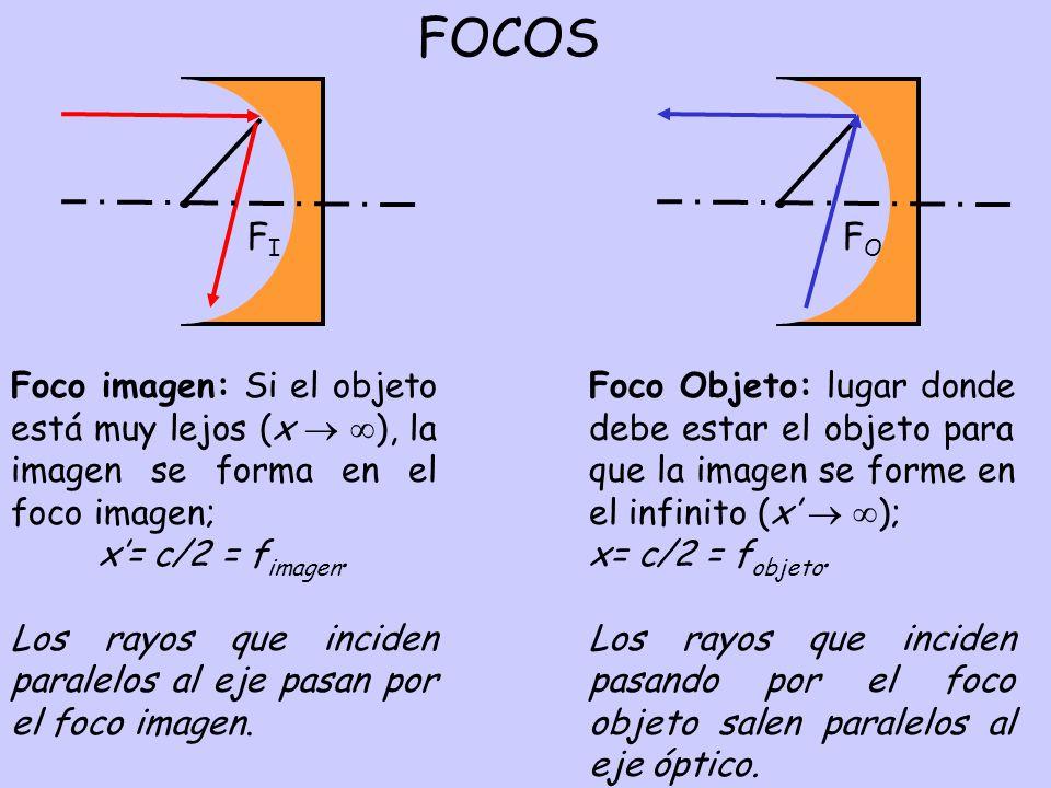 Objetos extensos C F, F´ rayo que incide paralelo al eje, pasa por el foco imagen; rayo que incide pasando por el foco objeto, emerge paralelo al eje; rayo que incide pasando por el centro de curvatura, se refleja sin desviarse.