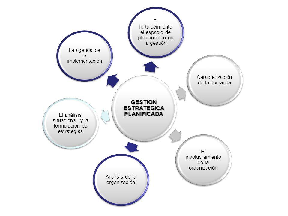 GESTION ESTRATEGICA PLANIFICADA Análisis de la organización Caracterización de la demanda El análisis situacional y la formulación de estrategias El fortalecimiento el espacio de planificación en la gestión La agenda de la implementación El involucramiento de la organización