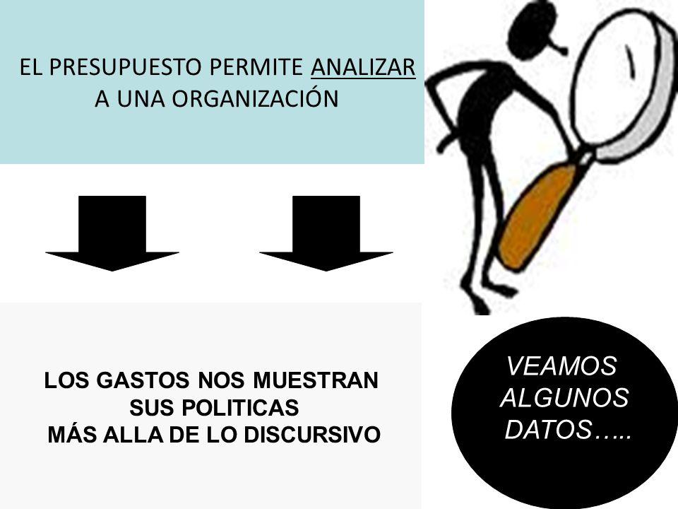 EL PRESUPUESTO PERMITE ANALIZAR A UNA ORGANIZACIÓN LOS GASTOS NOS MUESTRAN SUS POLITICAS MÁS ALLA DE LO DISCURSIVO VEAMOS ALGUNOS DATOS…..