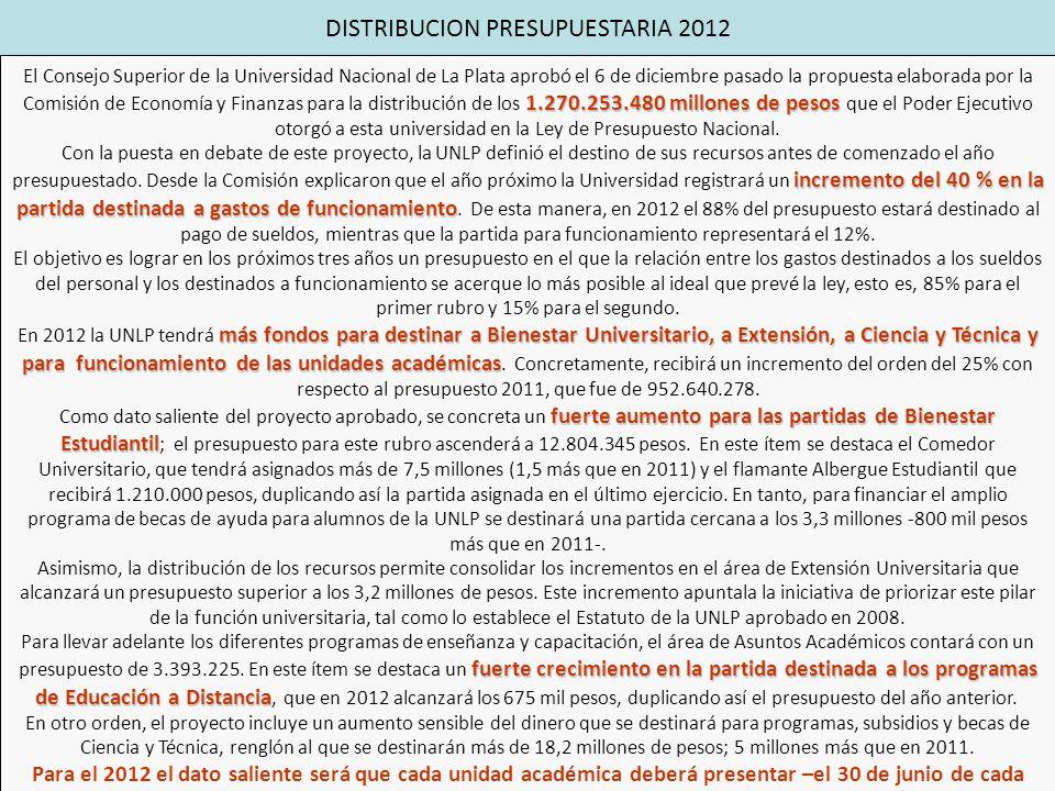1.270.253.480 millones de pesos El Consejo Superior de la Universidad Nacional de La Plata aprobó el 6 de diciembre pasado la propuesta elaborada por la Comisión de Economía y Finanzas para la distribución de los 1.270.253.480 millones de pesos que el Poder Ejecutivo otorgó a esta universidad en la Ley de Presupuesto Nacional.