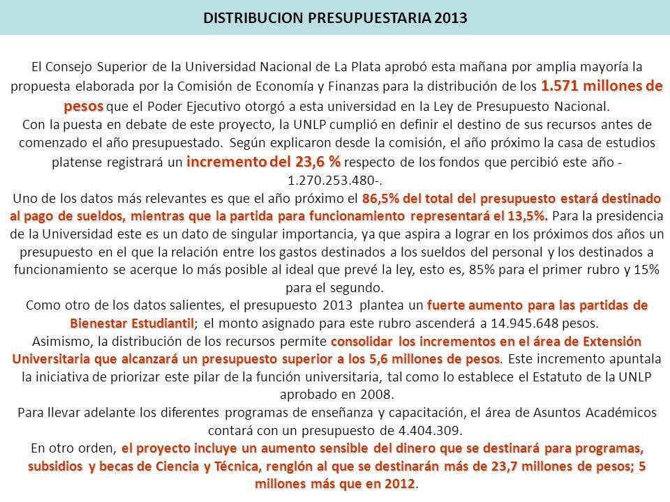 1.571 millones de pesos El Consejo Superior de la Universidad Nacional de La Plata aprobó esta mañana por amplia mayoría la propuesta elaborada por la Comisión de Economía y Finanzas para la distribución de los 1.571 millones de pesos que el Poder Ejecutivo otorgó a esta universidad en la Ley de Presupuesto Nacional.