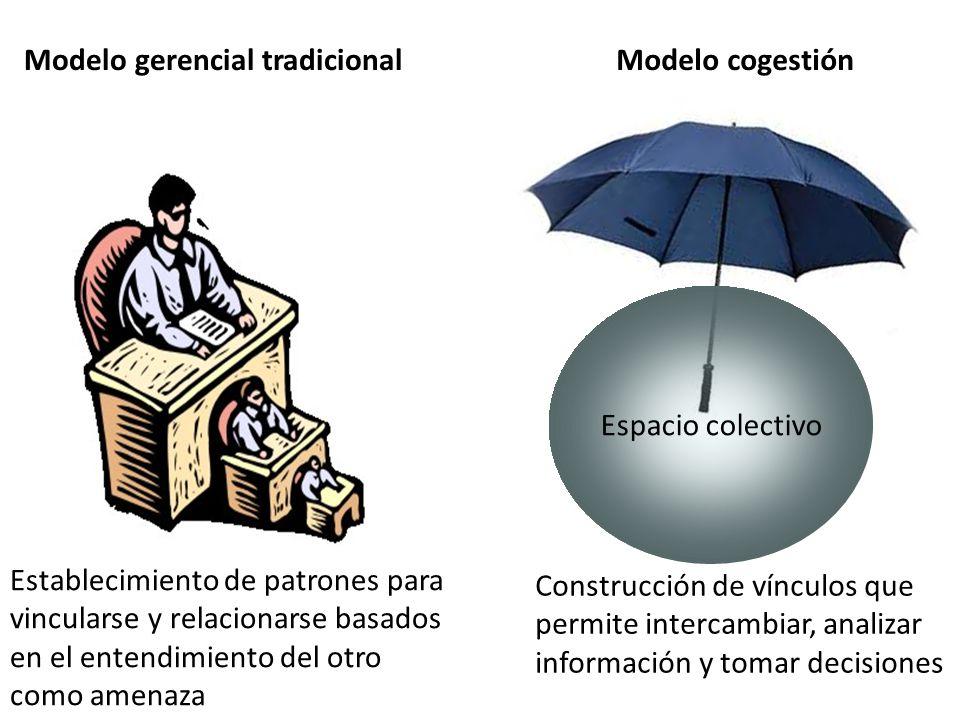 Construcción de vínculos que permite intercambiar, analizar información y tomar decisiones Espacio colectivo Establecimiento de patrones para vincularse y relacionarse basados en el entendimiento del otro como amenaza Modelo gerencial tradicionalModelo cogestión