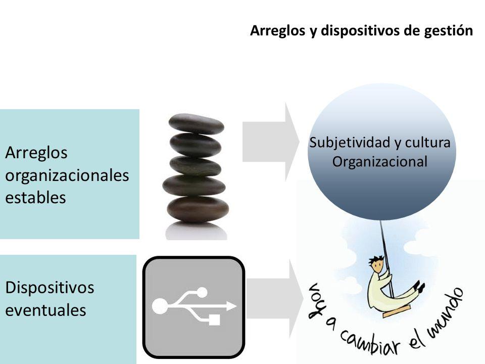 Arreglos organizacionales estables Dispositivos eventuales Subjetividad y cultura Organizacional Arreglos y dispositivos de gestión