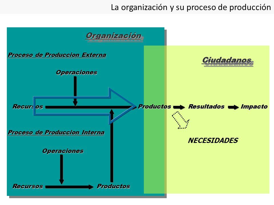 Proceso de Produccion Externa RecursosProductos Operaciones Proceso de Produccion Interna OrganizaciónOrganización RecursosProductosResultadosImpacto Operaciones CiudadanosCiudadanos NECESIDADES La organización y su proceso de producción