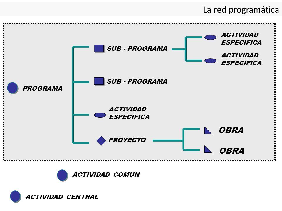 PROGRAMA ACTIVIDAD COMUN ACTIVIDAD CENTRAL SUB - PROGRAMA ACTIVIDAD ESPECIFICA PROYECTO ACTIVIDAD ESPECIFICA OBRA La red programática