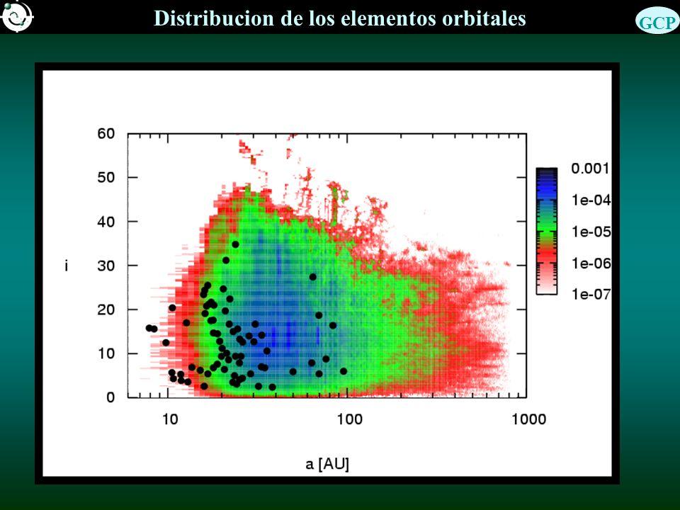 Distribucion de los elementos orbitales GCP