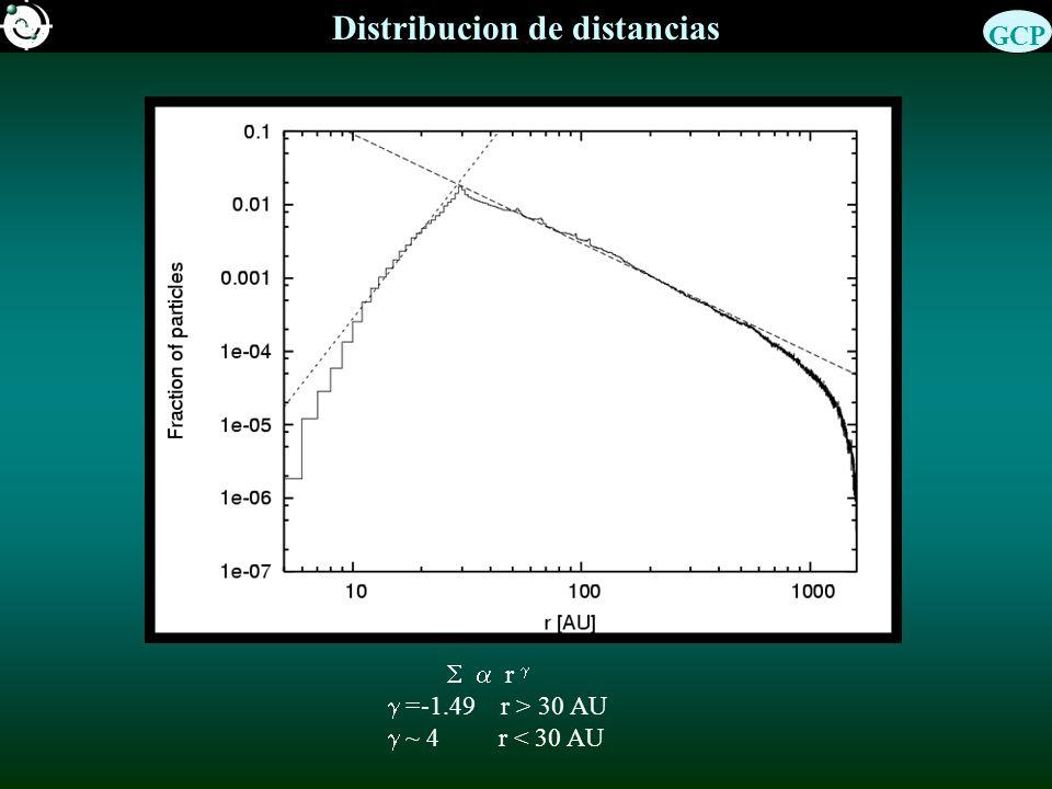 Distribucion de distancias r =-1.49 r > 30 AU ~ 4 r < 30 AU GCP