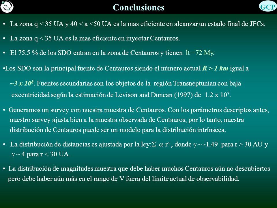Conclusiones La zona q < 35 UA y 40 < a <50 UA es la mas eficiente en alcanzar un estado final de JFCs. La zona q < 35 UA es la mas eficiente en inyec