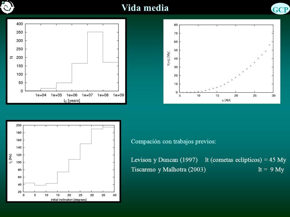 Vida media Compación con trabajos previos: Levison y Duncan (1997) lt (cometas eclípticos) = 45 My Tiscareno y Malhotra (2003) lt = 9 My GCP