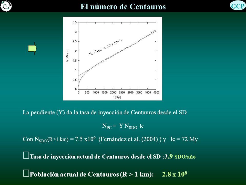 El número de Centauros La pendiente (Y) da la tasa de inyección de Centauros desde el SD. N PC = Y N SDO lc Con N SDO (R>1 km) = 7.5 x10 9 (Fernández