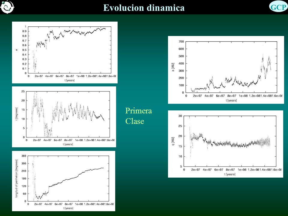 Evolucion dinamica Zoom Segunda clase Cuarta clase: resonancias de movimientos medios y/o de Kozai por casi toda la vida como Centauro.