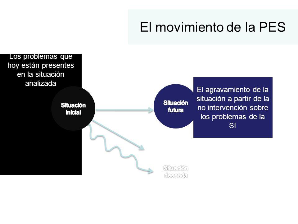 El movimiento de la PES Los problemas que hoy están presentes en la situación analizada Lo que quisiéramos que ocurra a partir de la modificación de l