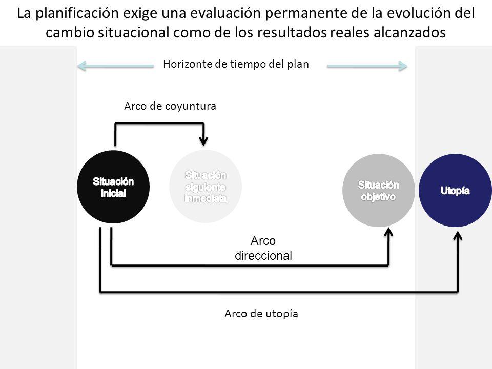 La planificación exige una evaluación permanente de la evolución del cambio situacional como de los resultados reales alcanzados Horizonte de tiempo d
