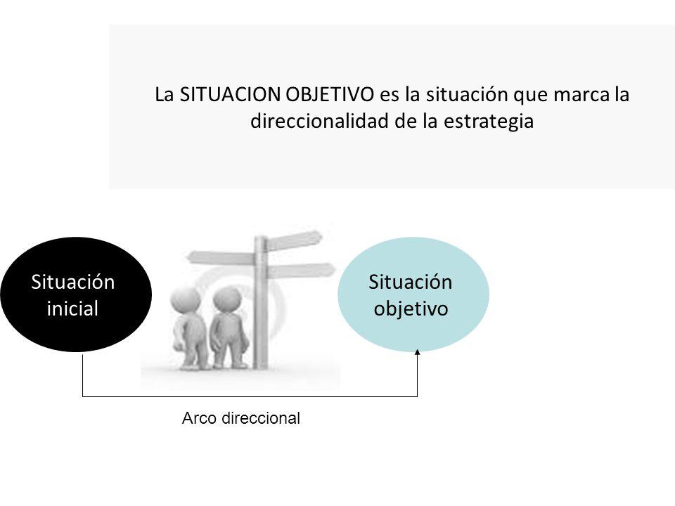 Situación inicial Situación objetivo Arco direccional La SITUACION OBJETIVO es la situación que marca la direccionalidad de la estrategia