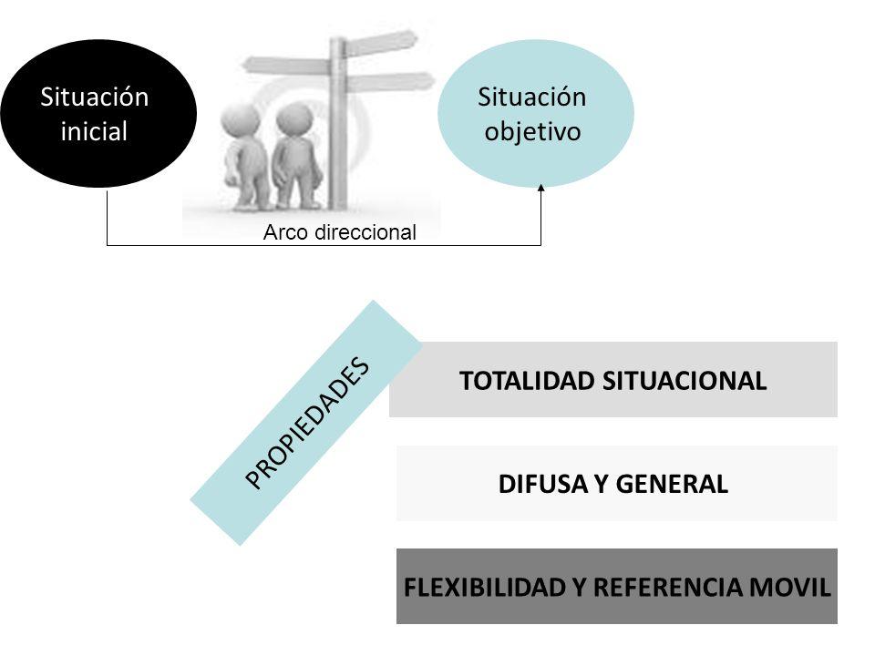 Situación inicial Situación objetivo Arco direccional DIFUSA Y GENERAL TOTALIDAD SITUACIONAL FLEXIBILIDAD Y REFERENCIA MOVIL PROPIEDADES
