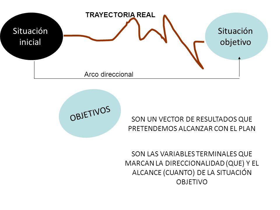 Situación inicial Situación objetivo Arco direccional TRAYECTORIA REAL SON UN VECTOR DE RESULTADOS QUE PRETENDEMOS ALCANZAR CON EL PLAN OBJETIVOS SON