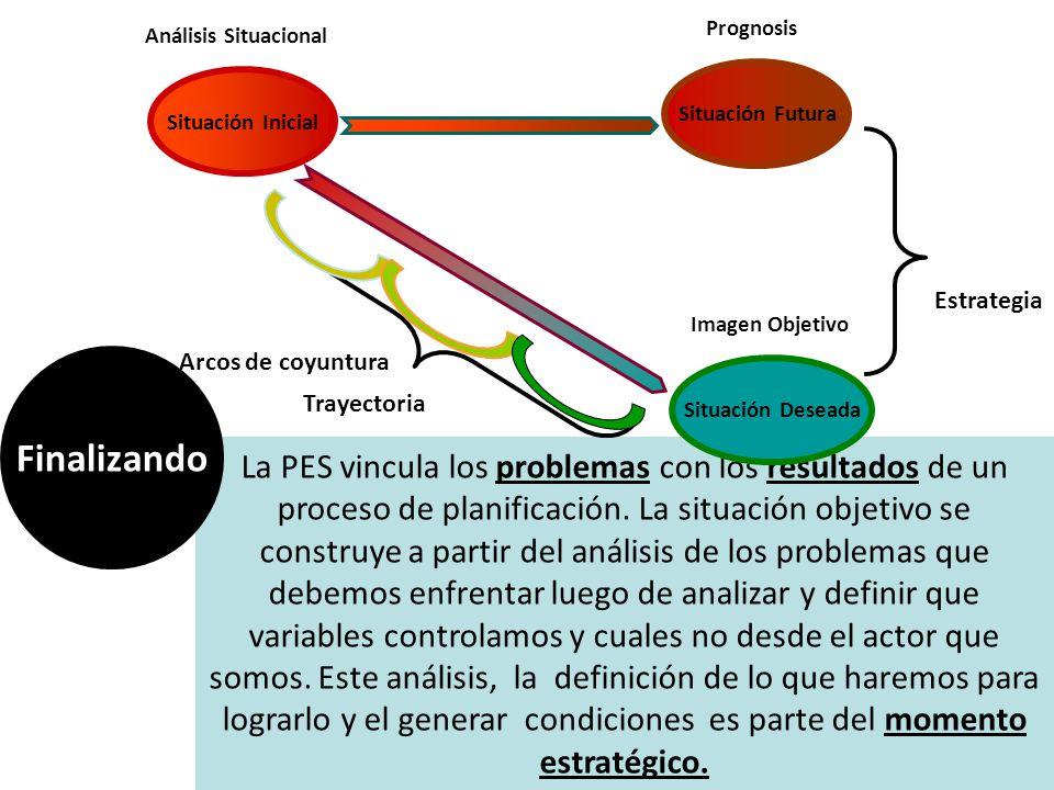 Análisis Situacional Imagen Objetivo La PES vincula los problemas con los resultados de un proceso de planificación. La situación objetivo se construy