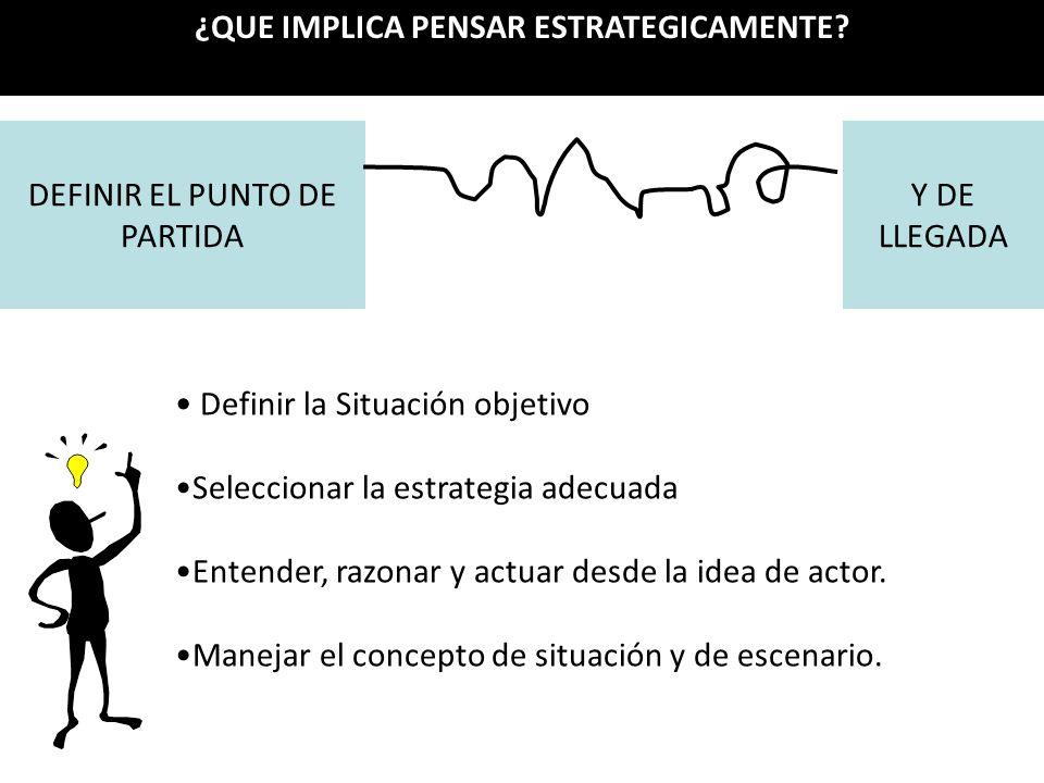 ¿QUE IMPLICA PENSAR ESTRATEGICAMENTE? DEFINIR EL PUNTO DE PARTIDA Y DE LLEGADA Definir la Situación objetivo Seleccionar la estrategia adecuada Entend