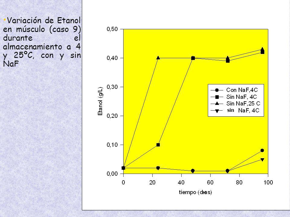 Variación de Etanol en músculo (caso 9) durante el almacenamiento a 4 y 25ºC, con y sin NaF sin