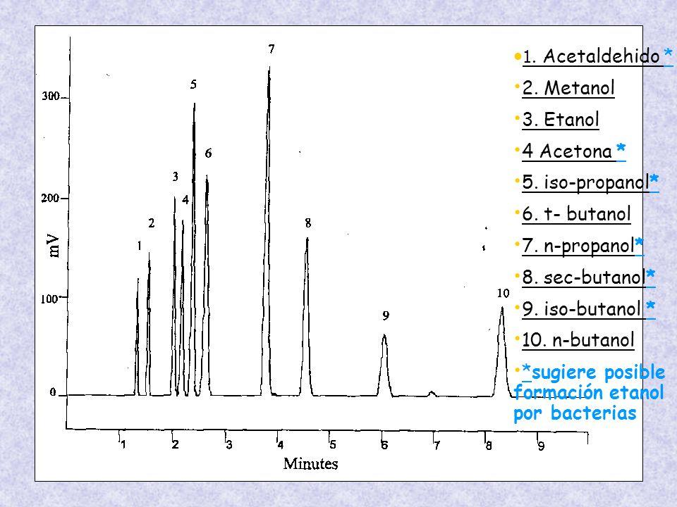 1.Acetaldehido * 2. Metanol 3. Etanol 4 Acetona * 5.