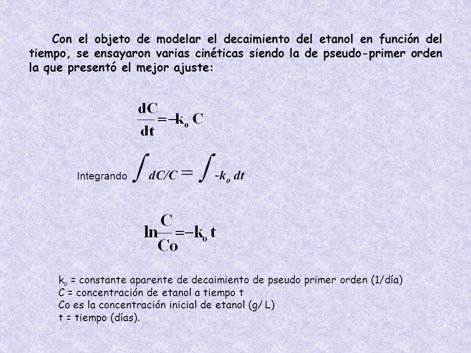 Con el objeto de modelar el decaimiento del etanol en función del tiempo, se ensayaron varias cinéticas siendo la de pseudo-primer orden la que presentó el mejor ajuste: Integrando dC/C = - k o dt k o = constante aparente de decaimiento de pseudo primer orden (1/día) C = concentración de etanol a tiempo t Co es la concentración inicial de etanol (g/ L) t = tiempo (días).