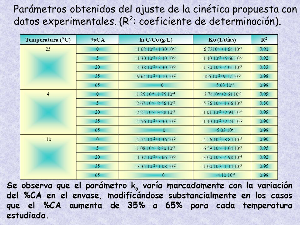 Temperatura ( C) %CAln C/Co (g/L)Ko (1/días)R2R2 250 -1.62 10 -2 1.30 10 -2 -6.7210 -3 1.64 10 -3 0.91 5 -1.30 10 -2 2.40 10 -3 -1.40 10 -2 5.66 10 -3 0.92 20 -4.38 10 -2 3.30 10 -3 -1.30 10 -2 4.01 10 -3 0.83 35 -9.64 10 -2 1.10 10 -2 -8.6 10 -2 9.17 10 -3 0.98 65 0 -5.63 10 -1 0.99 40 1.85 10 -4 1.75 10 -4 -3.7410 -3 2.64 10 -5 0.99 5 2.67 10 -2 2.56 10 -2 -5.76 10 -3 1.66 10 -3 0.80 20 2.21 10 -3 3.28 10 -3 -1.01 10 -2 2.94 10 -4 0.99 35 -5.56 10 -2 3.30 10 -2 -1.40 10 -2 2.24 10 -3 0.90 65 0 -5.03 10 -1 0.99 -100 -2.74 10 -2 1.36 10 -3 -4.56 10 -4 8.84 10 -5 0.90 5 1.08 10 -2 8.30 10 -3 -6.59 10 -3 1.04 10 -3 0.95 20 -1.37 10 -2 7.66 10 -3 -3.00 10 -3 4.98 10 -4 0.92 35 -3.35 10 -2 1.08 10 -2 -1.00 10 -2 1.14 10 -3 0.95 65 0 -4.10 10 -1 0.99 Se observa que el parámetro k o varía marcadamente con la variación del %CA en el envase, modificándose substancialmente en los casos que el %CA aumenta de 35% a 65% para cada temperatura estudiada.