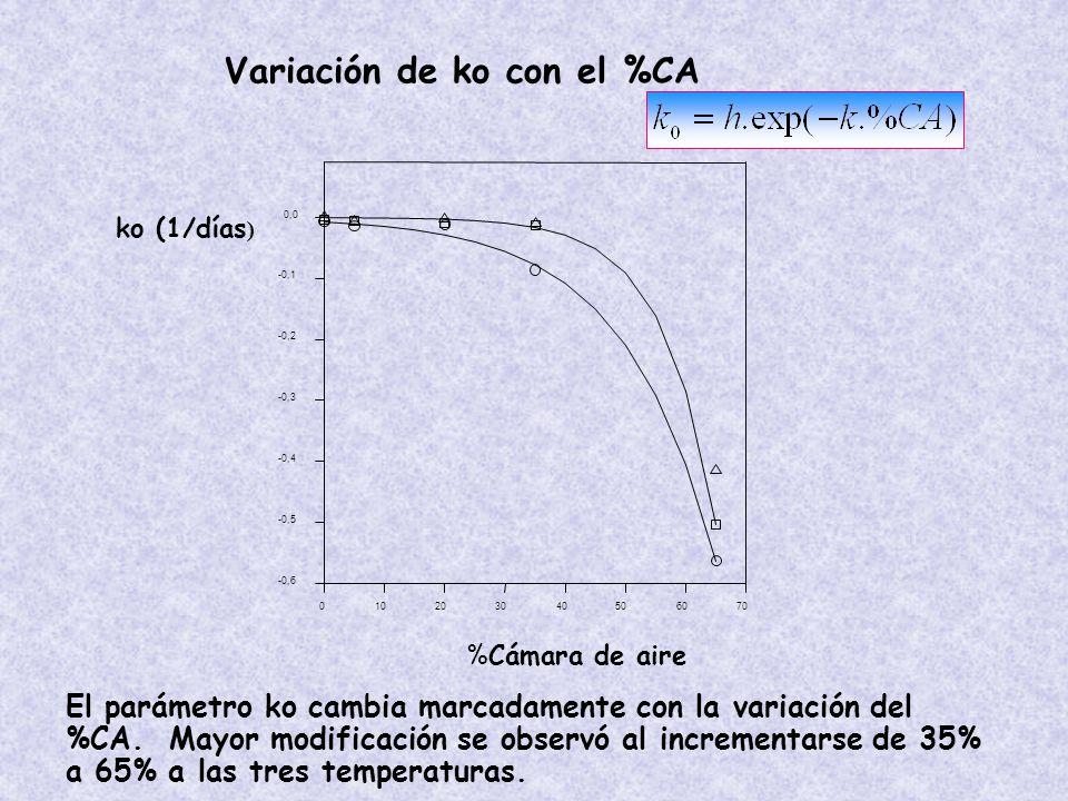 ko (1/días ) %Cámara de aire 010203040506070 -0,6 -0,5 -0,4 -0,3 -0,2 -0,1 0,0 Variación de ko con el %CA El parámetro ko cambia marcadamente con la variación del %CA.