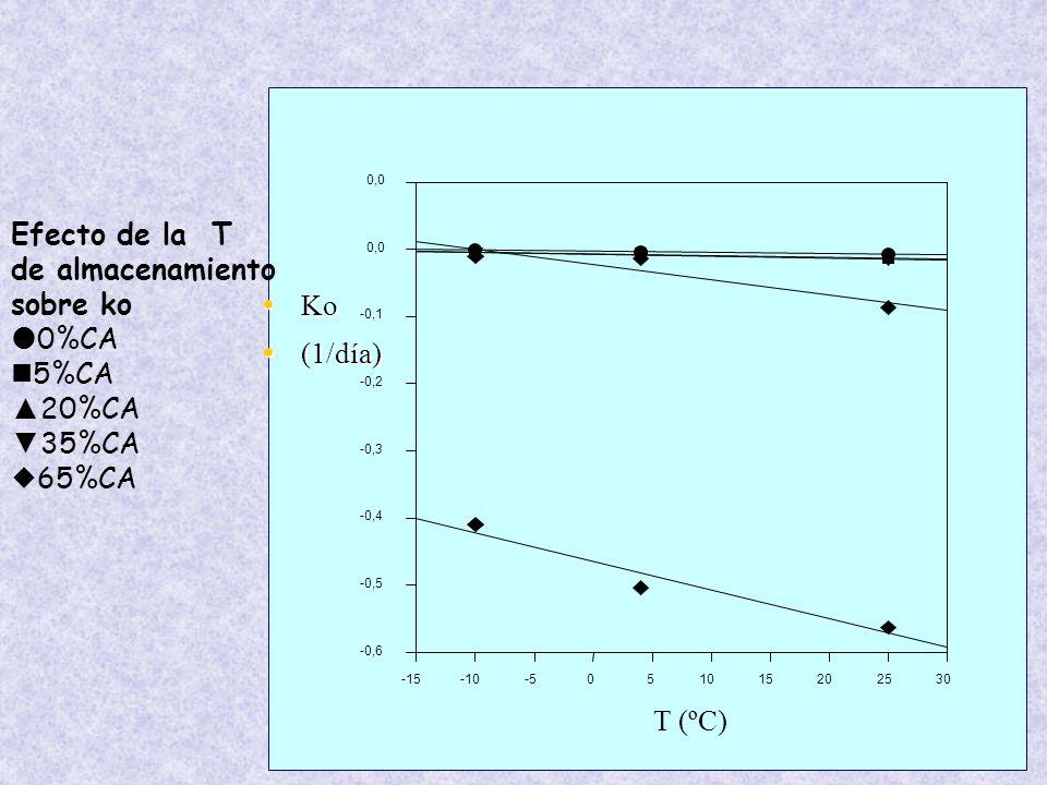 T (ºC) -15-10-5051015202530 -0,6 -0,5 -0,4 -0,3 -0,2 -0,1 0,0 Efecto de la T de almacenamiento sobre ko 0%CA 5%CA 20%CA 35%CA 65%CA Ko Ko (1/día) (1/día)