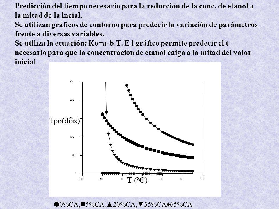 Predicción del tiempo necesario para la reducción de la conc.