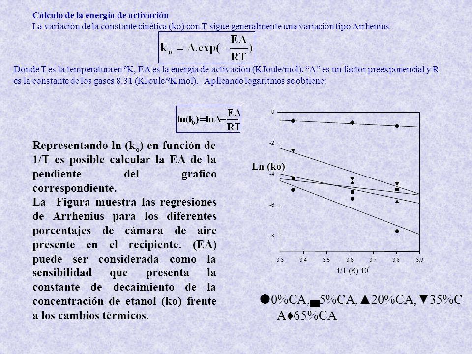 Cálculo de la energía de activación La variación de la constante cinética (ko) con T sigue generalmente una variación tipo Arrhenius.