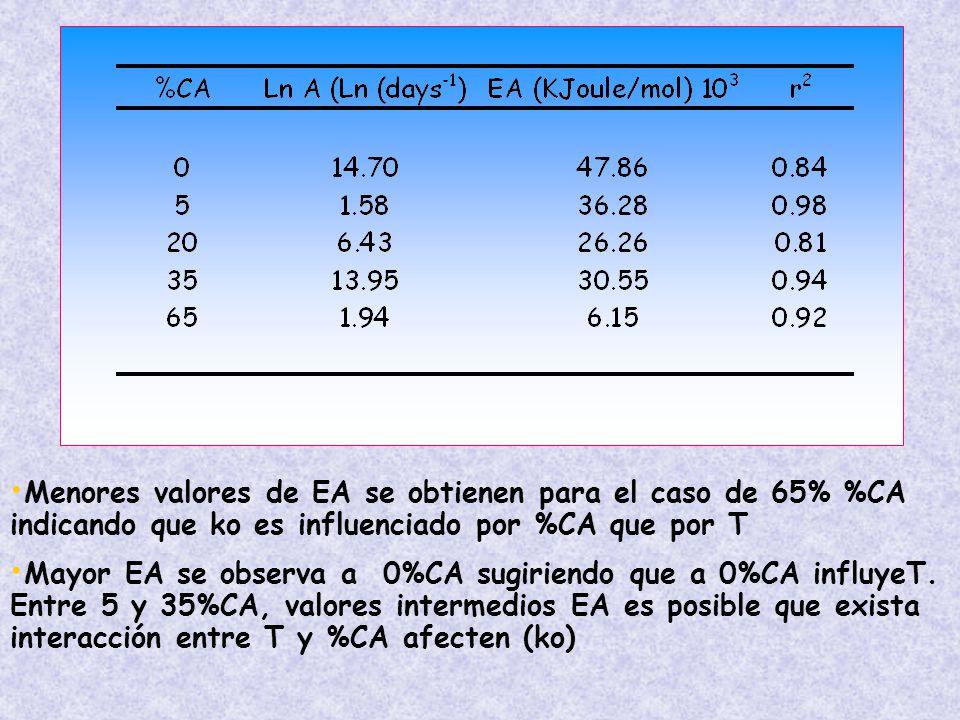 Menores valores de EA se obtienen para el caso de 65% %CA indicando que ko es influenciado por %CA que por T Mayor EA se observa a 0%CA sugiriendo que a 0%CA influyeT.