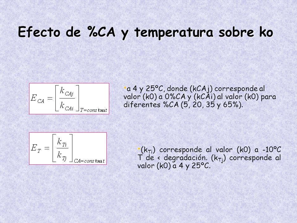 Efecto de %CA y temperatura sobre ko a 4 y 25ºC, donde (kCAj) corresponde al valor (k0) a 0%CA y (kCAi) al valor (k0) para diferentes %CA (5, 20, 35 y 65%).
