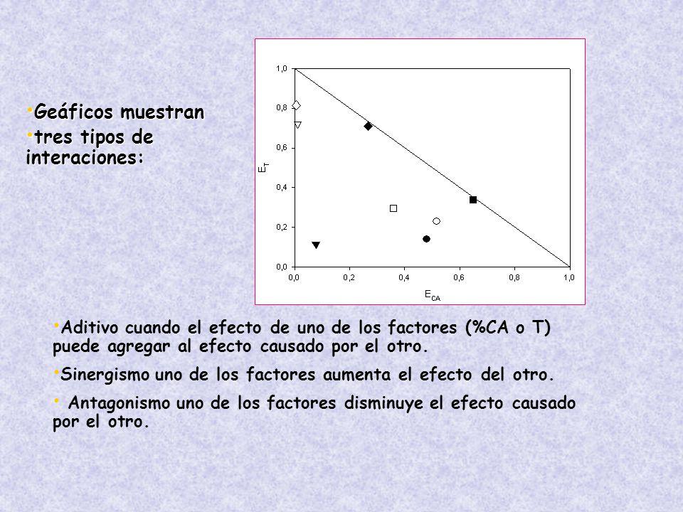 Geáficos muestran Geáficos muestran tres tipos de interaciones: tres tipos de interaciones: Aditivo cuando el efecto de uno de los factores (%CA o T) puede agregar al efecto causado por el otro.